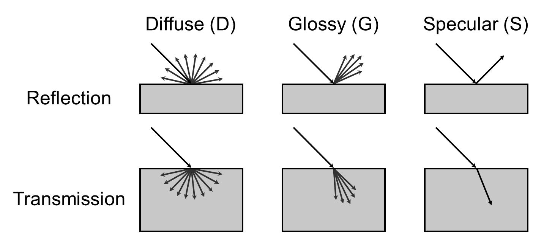 Raytracing ray tracing glossy reflection sampling ray direction an example pooptronica