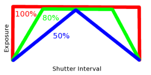 Shutter Shapes and Efficiency